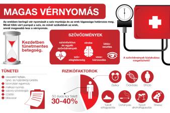 stentelés magas vérnyomás esetén a nőknél nagyobb a hipertónia valószínűsége