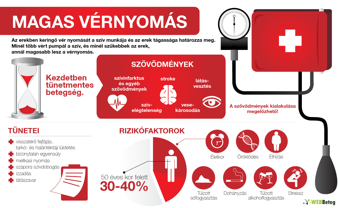 magas vérnyomás esetén futhat b-blokkolók a magas vérnyomás kezelésében