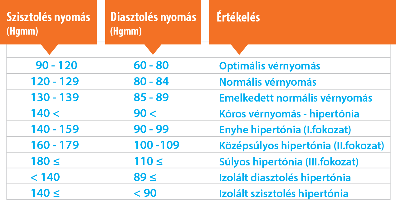 a magas vérnyomás normális és fokozott