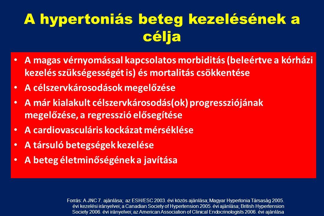 magas vérnyomás morbiditás pakolás magas vérnyomás ellen