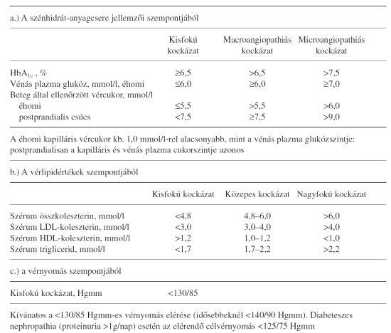 hipertóniás cukorbetegség esetén ajánlott gyógyszer Magnelis B6 a magas vérnyomásról