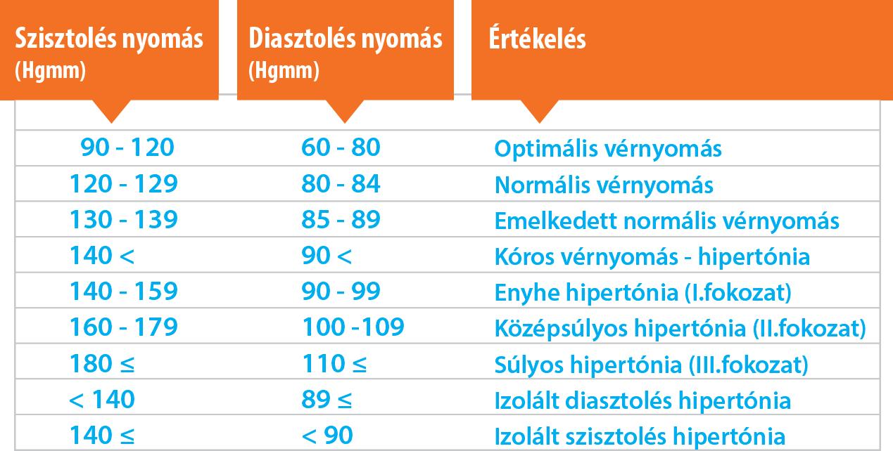 magas vérnyomás 1 fokozat 2 fokozat másodfokú hipertónia kockázata