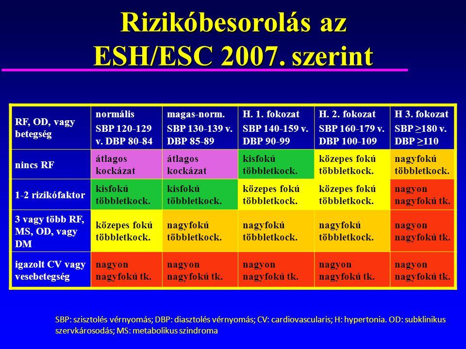 magas vérnyomás 2 és 3 fokozat Tsfasman szakma és magas vérnyomás